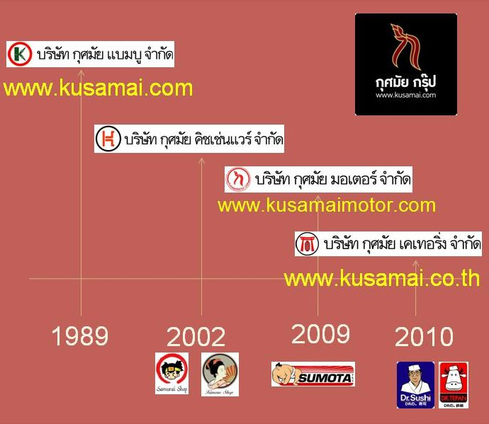 kusamaigroup-history